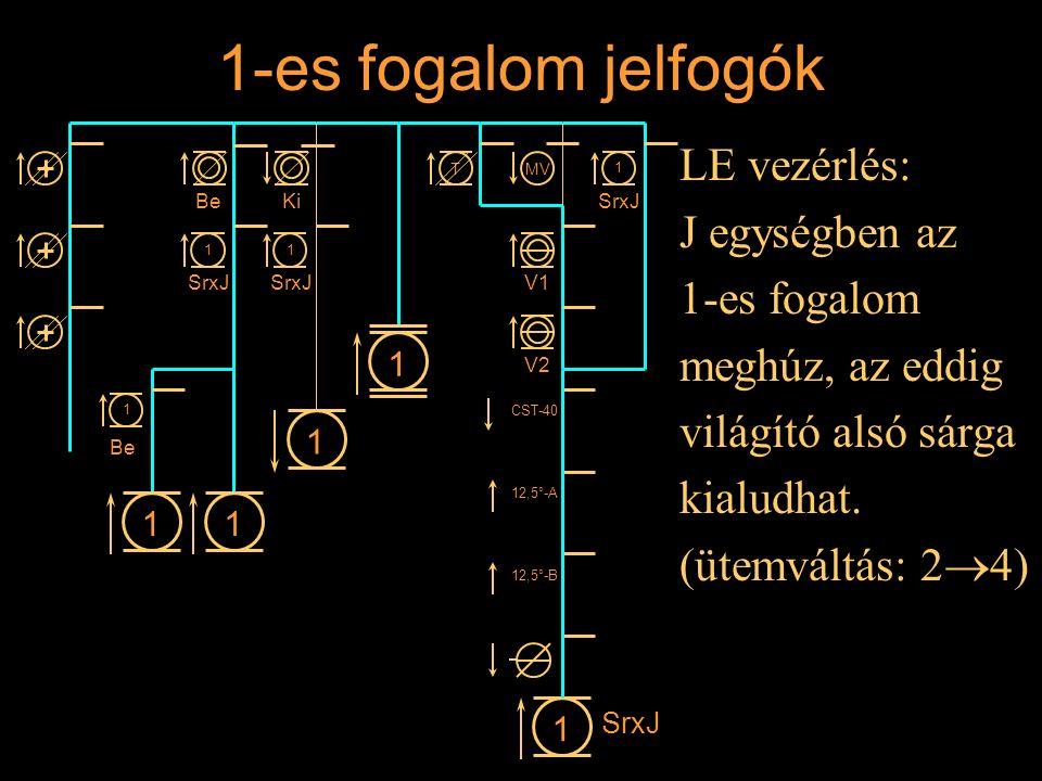 1-es fogalom jelfogók LE vezérlés: J egységben az 1-es fogalom meghúz, az eddig világító alsó sárga kialudhat. (ütemváltás: 2  4) Rétlaki Győző: Állo