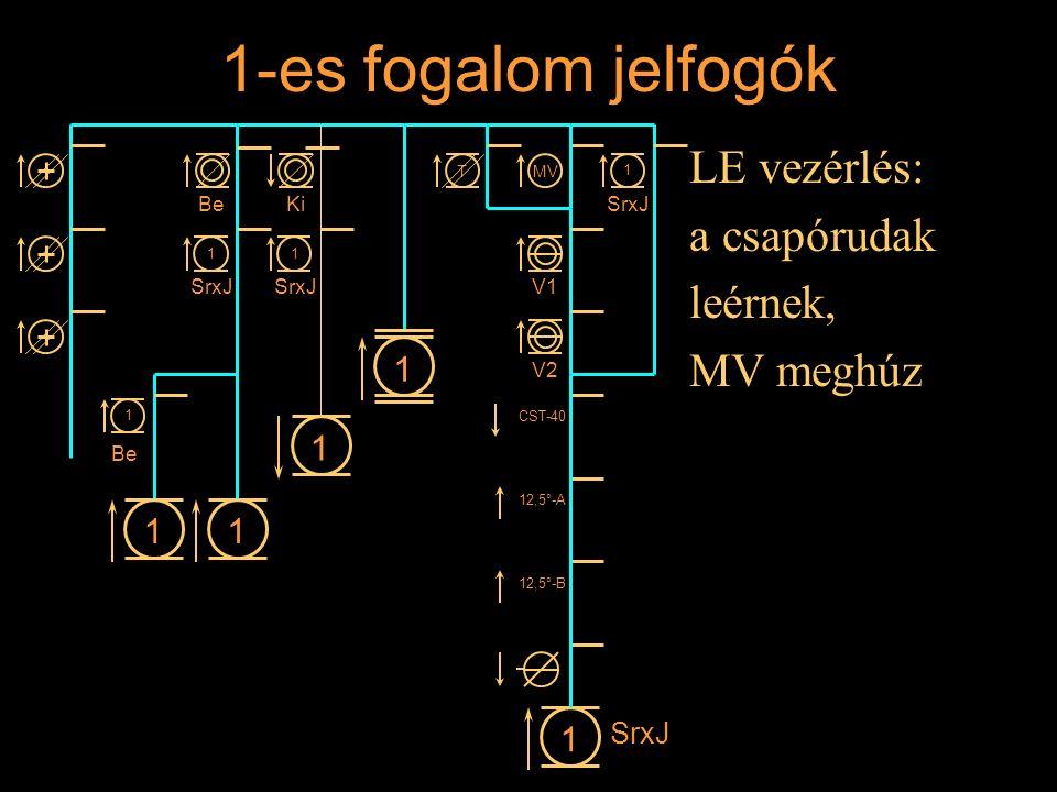 1-es fogalom jelfogók LE vezérlés: a csapórudak leérnek, MV meghúz Rétlaki Győző: Állomási sorompó 11 1 1 BeKi 1 SrxJ 1 1 1 Be MVT V1 V2 CST-40 12,5°-