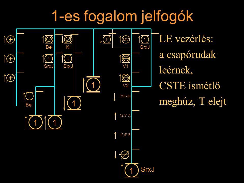 1-es fogalom jelfogók LE vezérlés: a csapórudak leérnek, CSTE ismétlő meghúz, T elejt Rétlaki Győző: Állomási sorompó 11 1 1 BeKi 1 SrxJ 1 1 1 Be MVT