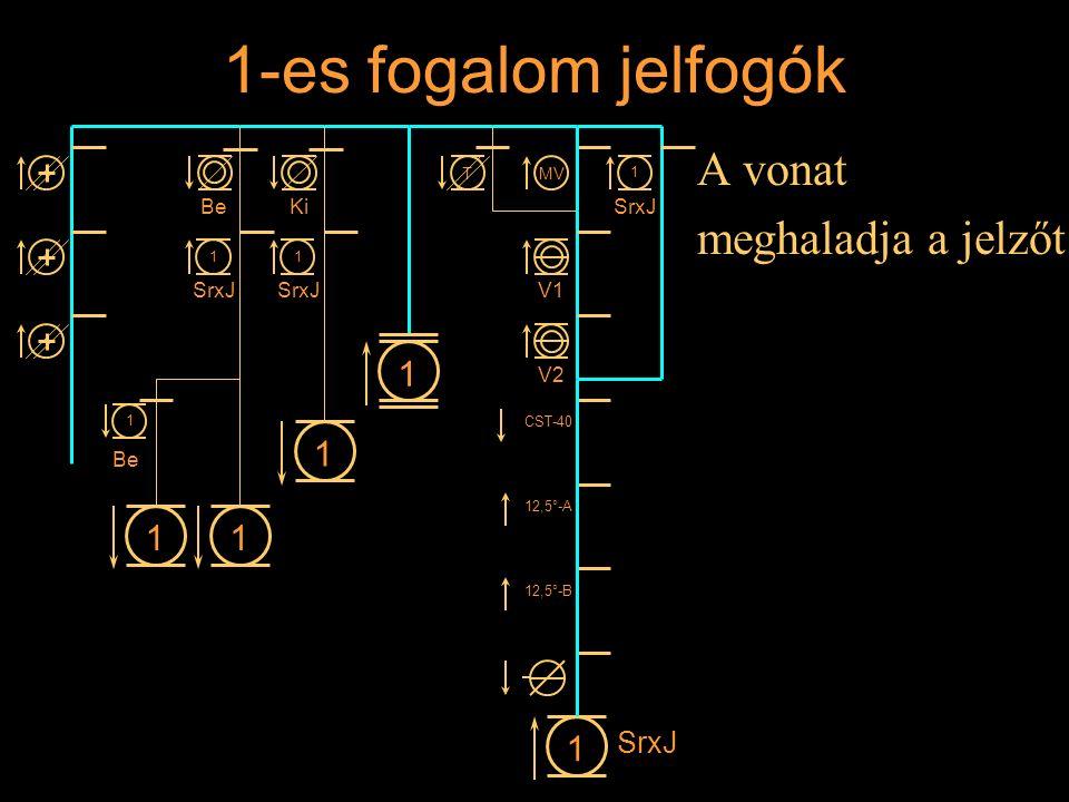 1-es fogalom jelfogók A vonat meghaladja a jelzőt Rétlaki Győző: Állomási sorompó 11 1 1 BeKi 1 SrxJ 1 1 1 Be MVT V1 V2 CST-40 12,5°-A 12,5°-B 1 SrxJ