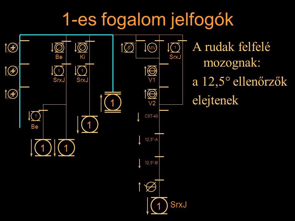 1-es fogalom jelfogók A rudak felfelé mozognak: a 12,5° ellenőrzők elejtenek Rétlaki Győző: Állomási sorompó 11 1 1 BeKi 1 SrxJ 1 1 1 Be MVT V1 V2 CST