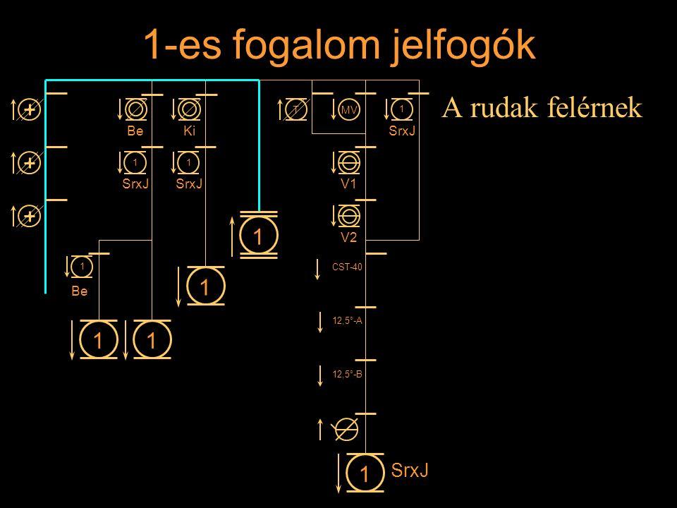 1-es fogalom jelfogók A rudak felérnek Rétlaki Győző: Állomási sorompó 11 1 1 BeKi 1 SrxJ 1 1 1 Be MVT V1 V2 CST-40 12,5°-A 12,5°-B 1 SrxJ