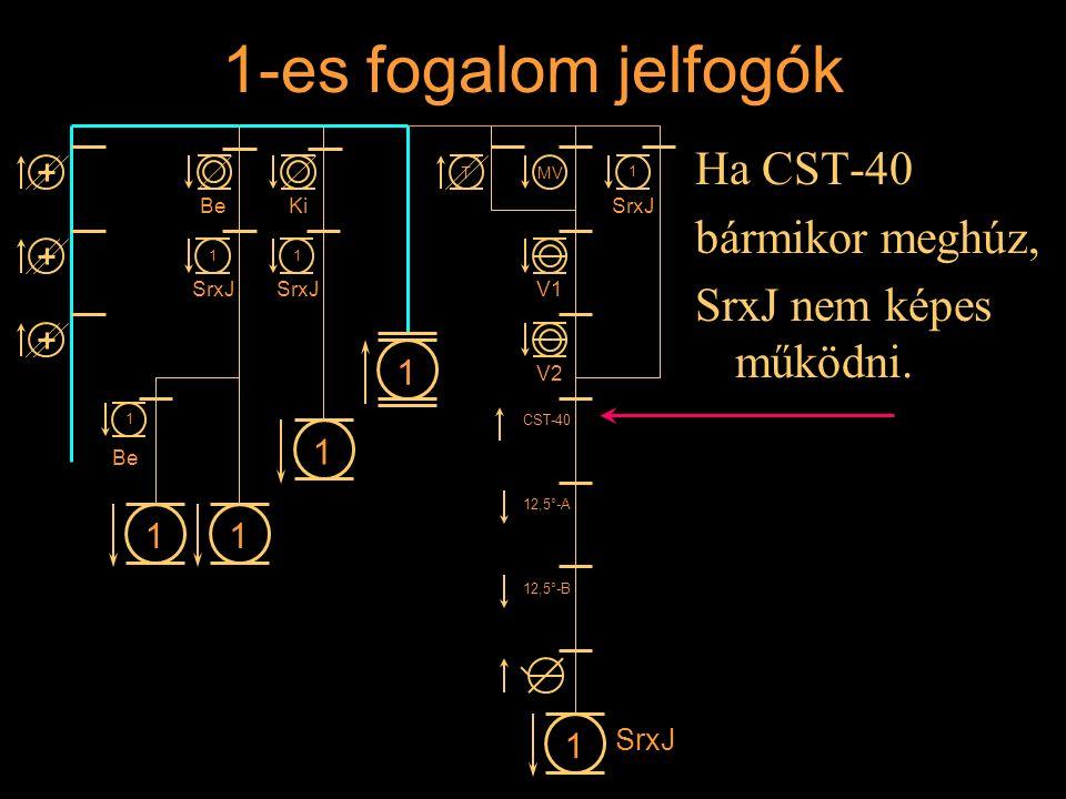 1-es fogalom jelfogók Ha CST-40 bármikor meghúz, SrxJ nem képes működni. Rétlaki Győző: Állomási sorompó 11 1 1 BeKi 1 SrxJ 1 1 1 Be MVT V1 V2 CST-40
