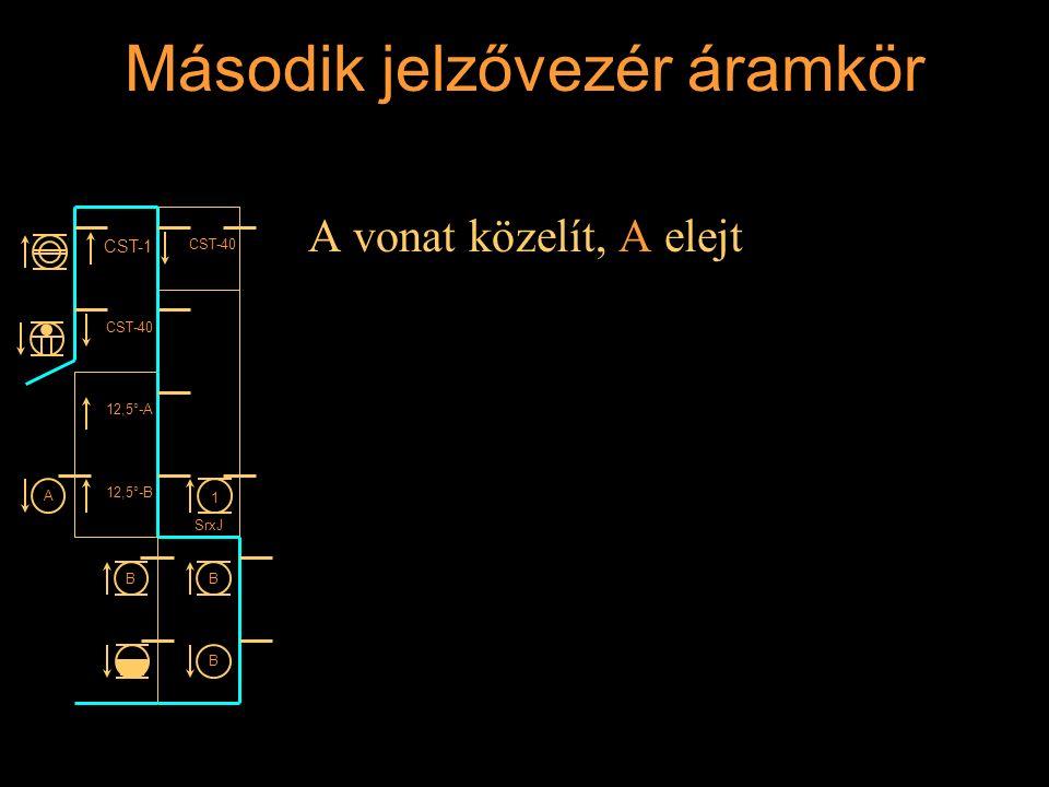 Második jelzővezér áramkör A vonat közelít, A elejt Rétlaki Győző: Állomási sorompó CST-1 CST-40 12,5°-A 12,5°-B 1 SrxJ BB B A
