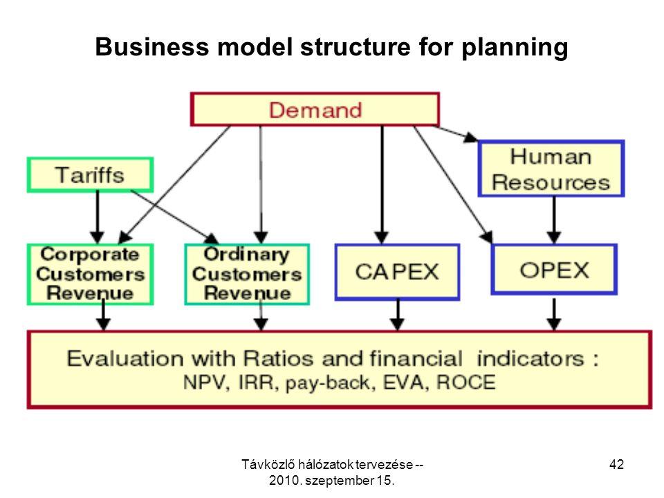 Távközlő hálózatok tervezése -- 2010. szeptember 15. 42 Business model structure for planning