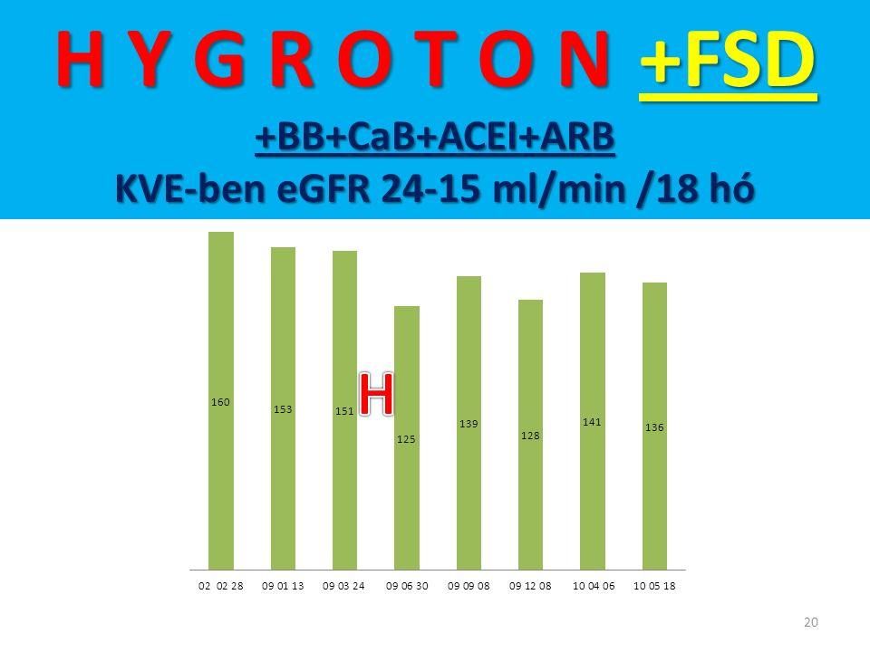 20 H Y G R O T O N +FSD +BB+CaB+ACEI+ARB KVE-ben eGFR 24-15 ml/min /18 hó