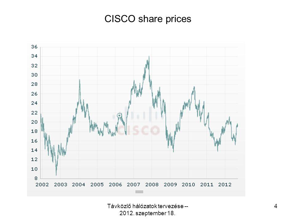 CISCO share prices Távközlő hálózatok tervezése -- 2012. szeptember 18. 4