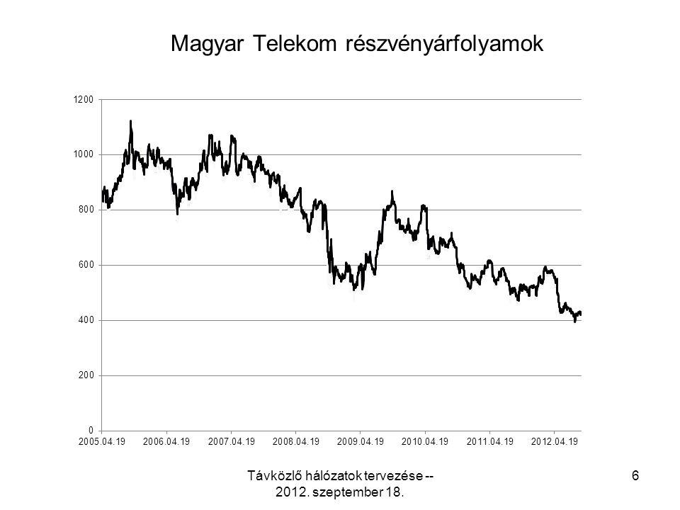 Magyar Telekom részvényárfolyamok Távközlő hálózatok tervezése -- 2012. szeptember 18. 6