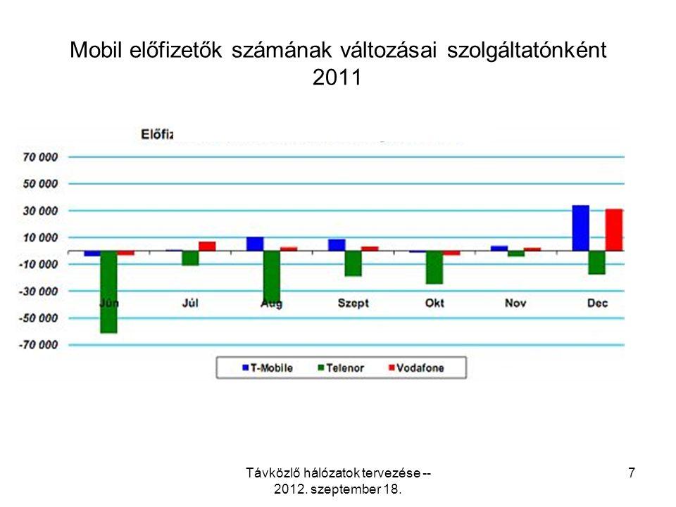 Mobil előfizetők számának változásai szolgáltatónként 2011 Távközlő hálózatok tervezése -- 2012.