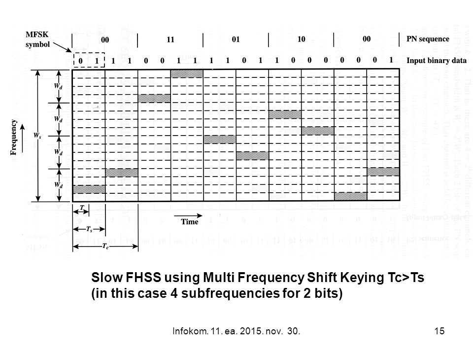 Infokom. 11. ea. 2015. nov. 30.15 Slow FHSS using Multi Frequency Shift Keying Tc>Ts (in this case 4 subfrequencies for 2 bits)