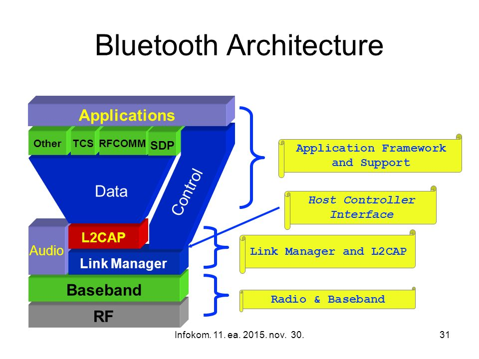 Infokom. 11. ea. 2015. nov. 30.31 Bluetooth Architecture Application Framework and Support Link Manager and L2CAP Radio & Baseband Host Controller Int