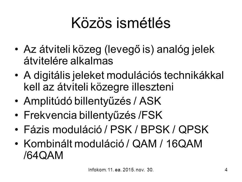 4 Közös ismétlés Az átviteli közeg (levegő is) analóg jelek átvitelére alkalmas A digitális jeleket modulációs technikákkal kell az átviteli közegre illeszteni Amplitúdó billentyűzés / ASK Frekvencia billentyűzés /FSK Fázis moduláció / PSK / BPSK / QPSK Kombinált moduláció / QAM / 16QAM /64QAM