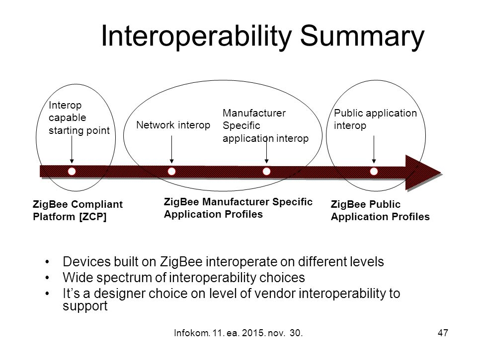 Infokom. 11. ea. 2015. nov. 30.47 Interoperability Summary Devices built on ZigBee interoperate on different levels Wide spectrum of interoperability
