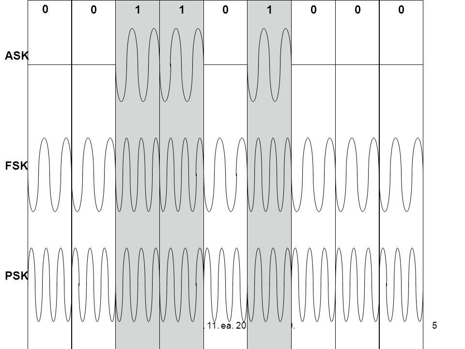 Infokom. 11. ea. 2015. nov. 30.6 Digital modulation methods –Qadrature Phase Shift Keying (QPSK)