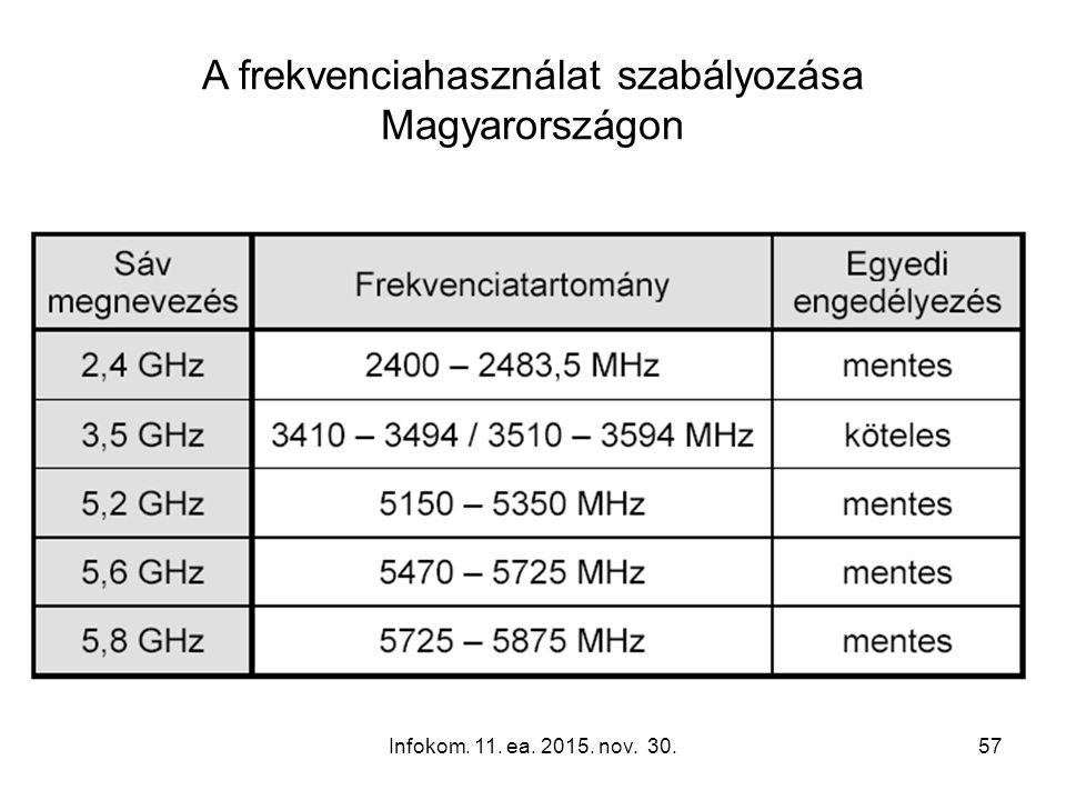 Infokom. 11. ea. 2015. nov. 30.57 A frekvenciahasználat szabályozása Magyarországon