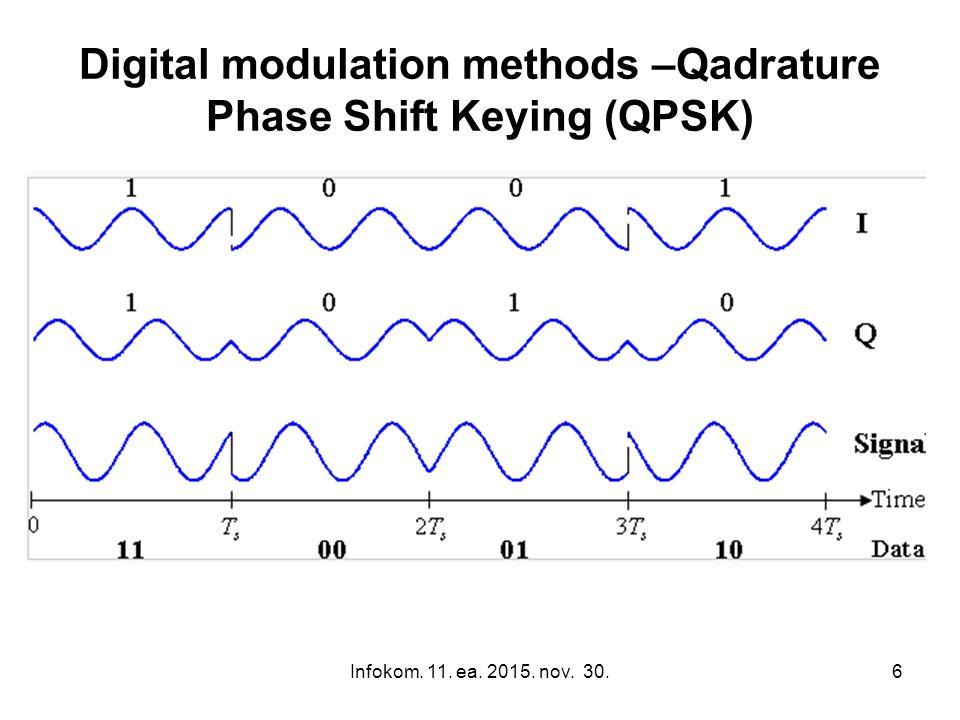 Infokom. 11. ea. 2015. nov. 30.7 Digital modulation methods –Qadrature Phase Shift Keying (QPSK)