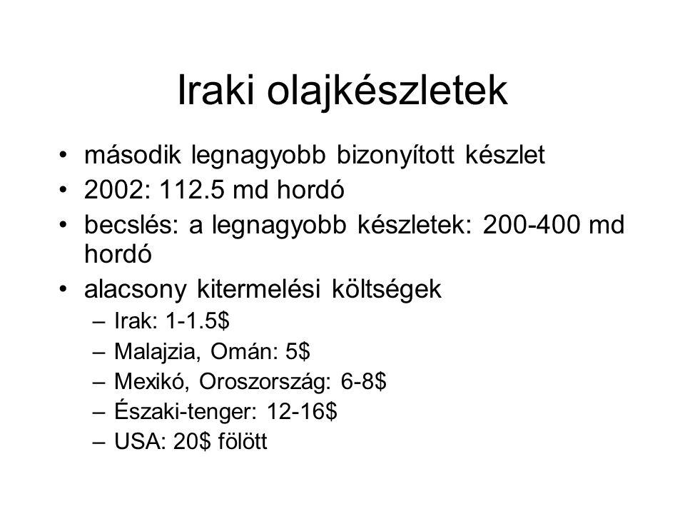 Iraki olajkészletek második legnagyobb bizonyított készlet 2002: 112.5 md hordó becslés: a legnagyobb készletek: 200-400 md hordó alacsony kitermelési költségek –Irak: 1-1.5$ –Malajzia, Omán: 5$ –Mexikó, Oroszország: 6-8$ –Északi-tenger: 12-16$ –USA: 20$ fölött
