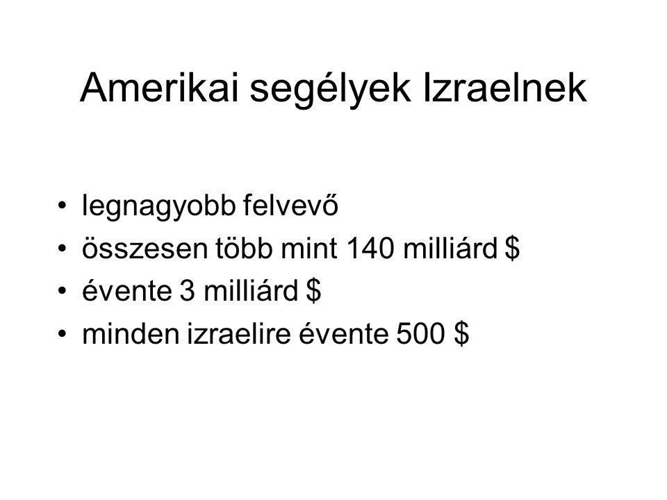 Amerikai segélyek Izraelnek legnagyobb felvevő összesen több mint 140 milliárd $ évente 3 milliárd $ minden izraelire évente 500 $