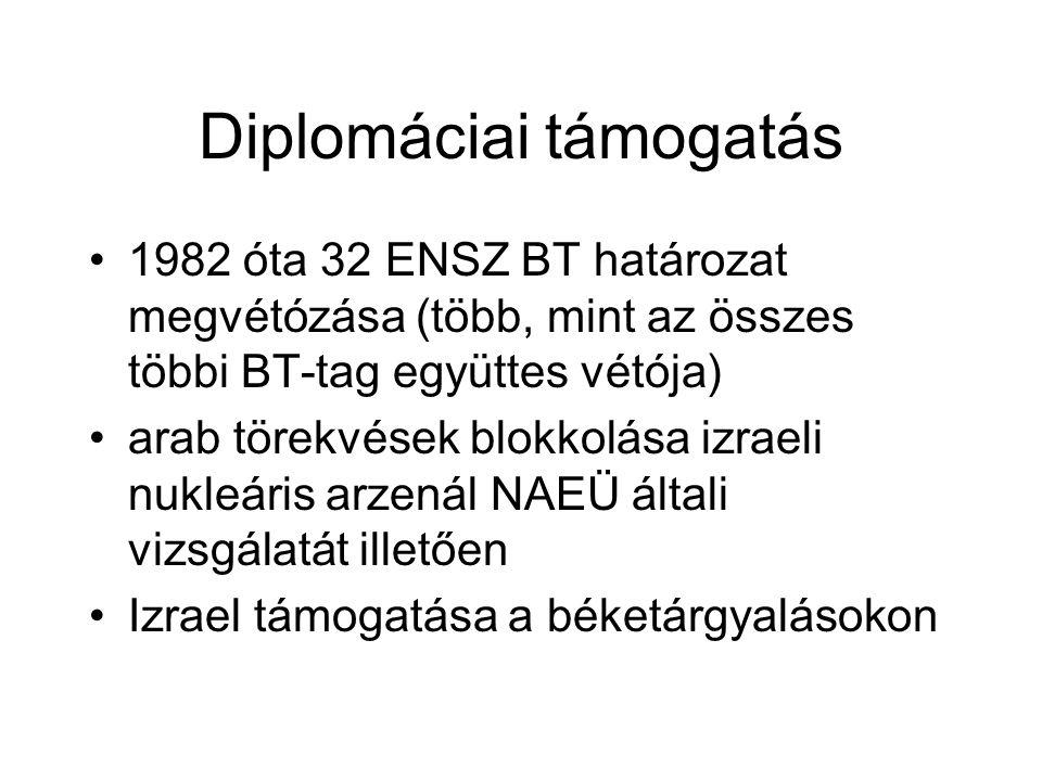 Diplomáciai támogatás 1982 óta 32 ENSZ BT határozat megvétózása (több, mint az összes többi BT-tag együttes vétója) arab törekvések blokkolása izraeli nukleáris arzenál NAEÜ általi vizsgálatát illetően Izrael támogatása a béketárgyalásokon