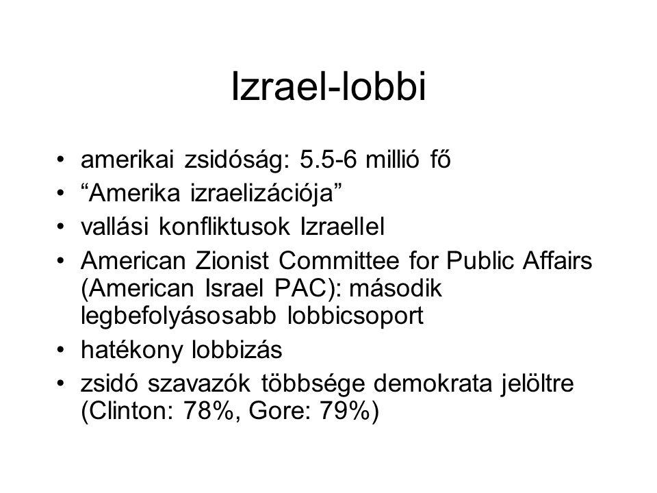 """Izrael-lobbi amerikai zsidóság: 5.5-6 millió fő """"Amerika izraelizációja"""" vallási konfliktusok Izraellel American Zionist Committee for Public Affairs"""