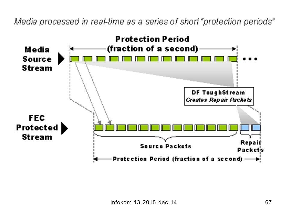 Infokom. 13. 2015. dec. 14.66 FEC alapelve Alapelv: megbecsüli a csomag elvesztések számát és megelőzi azt redundáns adatok küldésével, amelyek lehető