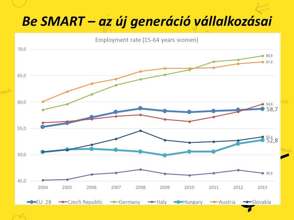 Be SMART – az új generáció vállalkozásai