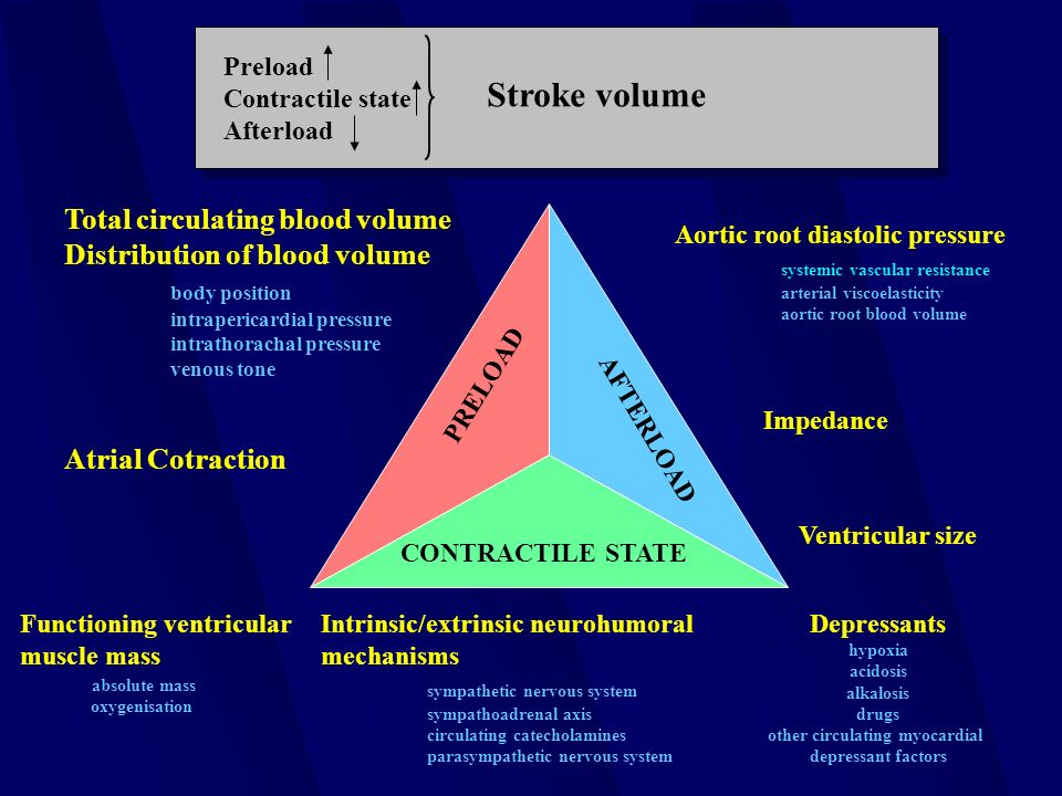 AFTERLOAD CONTRACTILE STATE PRELOAD Total circulating blood volume Distribution of blood volume body position intrapericardial pressure intrathorachal pressure venous tone Atrial Cotraction Functioning ventricular muscle mass absolute mass oxygenisation Intrinsic/extrinsic neurohumoral mechanisms sympathetic nervous system sympathoadrenal axis circulating catecholamines parasympathetic nervous system Depressants hypoxia acidosis alkalosis drugs other circulating myocardial depressant factors Aortic root diastolic pressure systemic vascular resistance arterial viscoelasticity aortic root blood volume Impedance Ventricular size Preload Contractile state Afterload Stroke volume