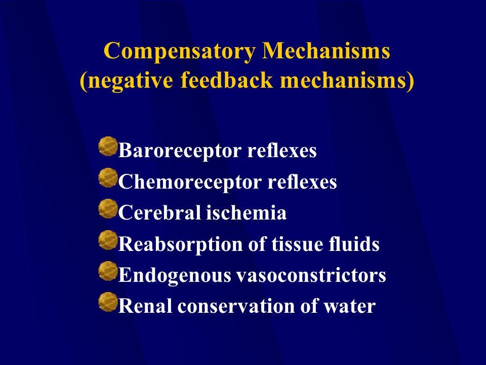 Compensatory Mechanisms (negative feedback mechanisms) Baroreceptor reflexes Chemoreceptor reflexes Cerebral ischemia Reabsorption of tissue fluids Endogenous vasoconstrictors Renal conservation of water