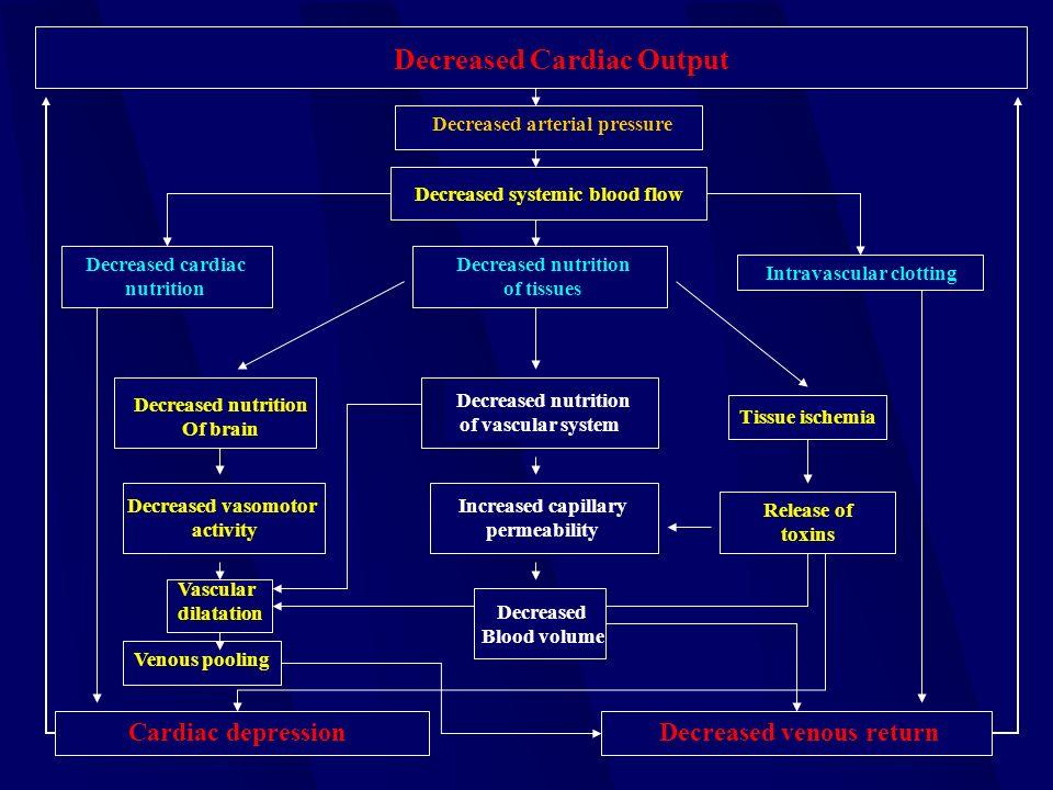 Decreased Cardiac Output Decreased arterial pressure Decreased systemic blood flow Decreased cardiac nutrition Decreased nutrition of tissues Intravas