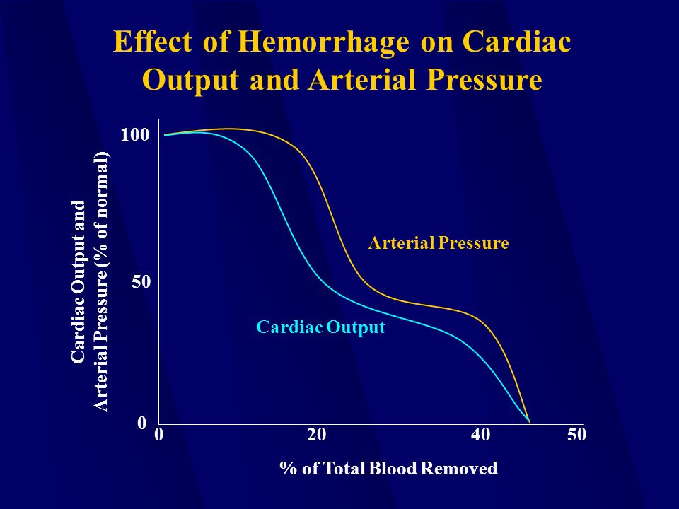 Arterial Pressure Cardiac Output 100 50 0 Cardiac Output and Arterial Pressure (% of normal) 0205040 % of Total Blood Removed Effect of Hemorrhage on Cardiac Output and Arterial Pressure