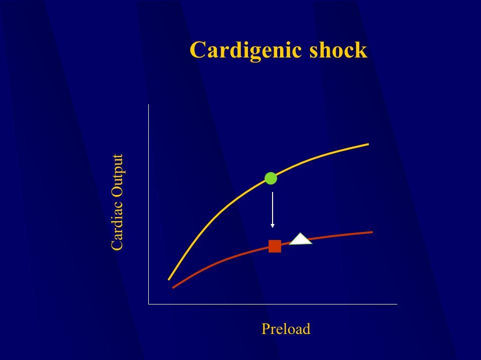 Preload Cardiac Output Cardigenic shock