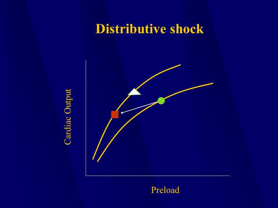 Preload Cardiac Output Distributive shock