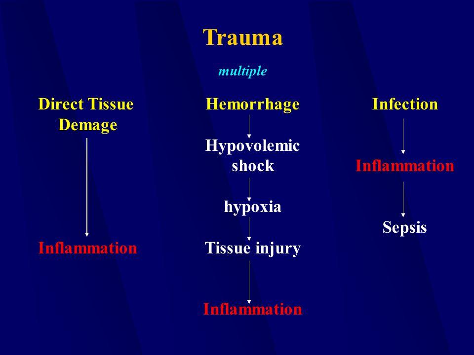 Trauma Direct Tissue Demage Inflammation Hemorrhage Hypovolemic shock hypoxia Tissue injury Inflammation Infection Inflammation Sepsis multiple