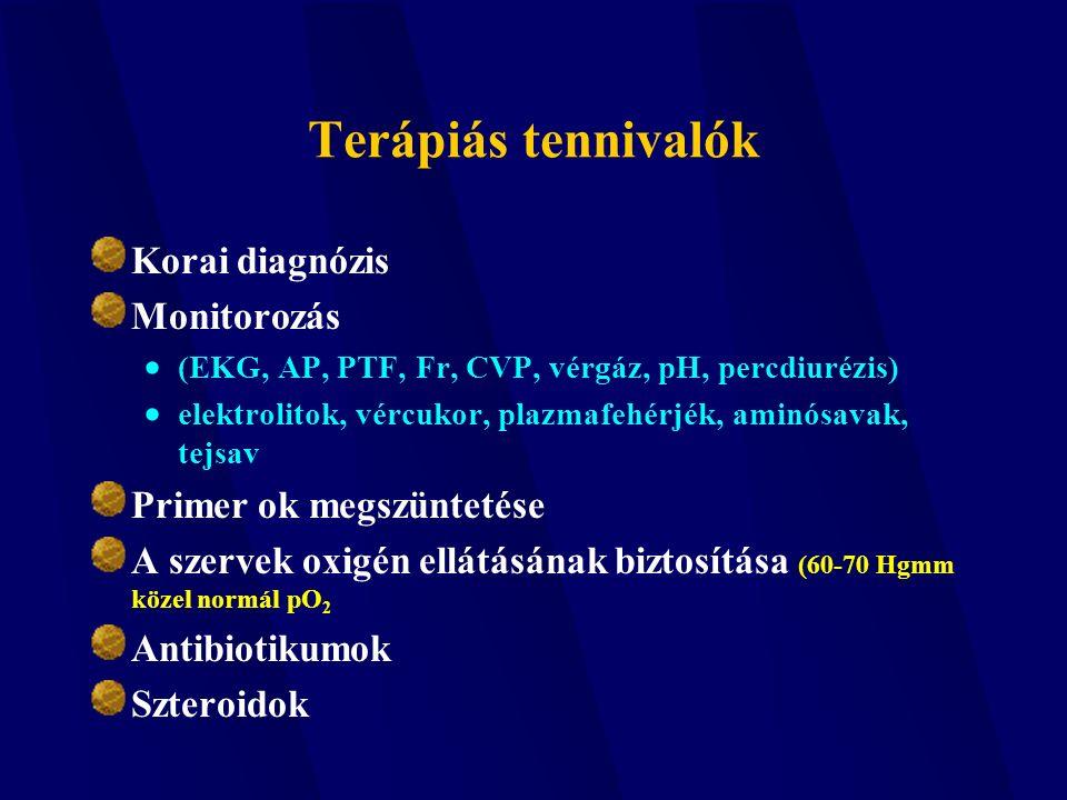 Terápiás tennivalók Korai diagnózis Monitorozás  (EKG, AP, PTF, Fr, CVP, vérgáz, pH, percdiurézis)  elektrolitok, vércukor, plazmafehérjék, aminósavak, tejsav Primer ok megszüntetése A szervek oxigén ellátásának biztosítása (60-70 Hgmm közel normál pO 2 Antibiotikumok Szteroidok