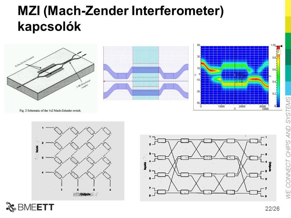 /26 22 MZI (Mach-Zender Interferometer) kapcsolók