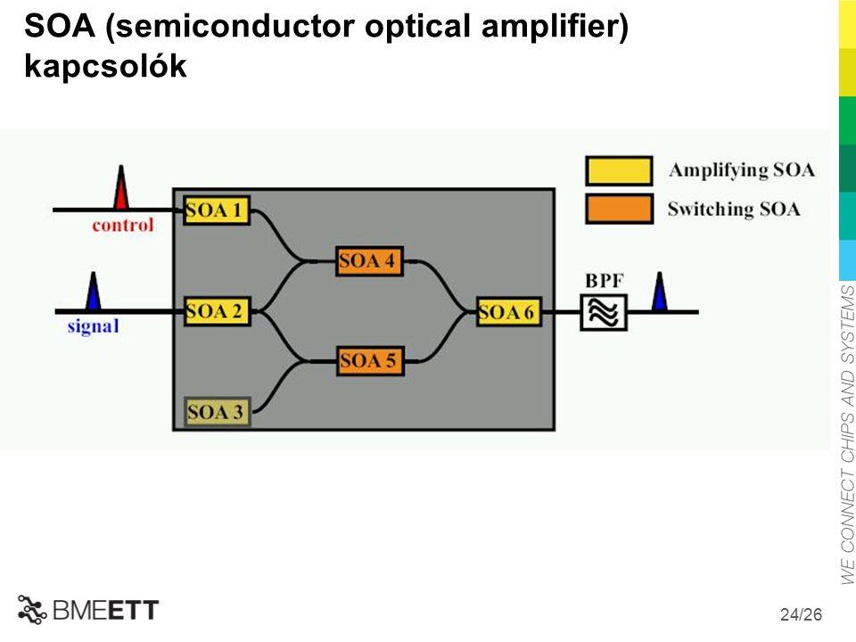 /26 24 SOA (semiconductor optical amplifier) kapcsolók