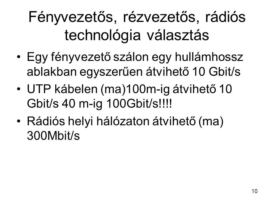 10 Fényvezetős, rézvezetős, rádiós technológia választás Egy fényvezető szálon egy hullámhossz ablakban egyszerűen átvihető 10 Gbit/s UTP kábelen (ma)100m-ig átvihető 10 Gbit/s 40 m-ig 100Gbit/s!!!.