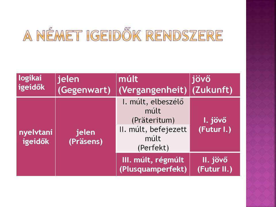 logikai igeidők jelen (Gegenwart) múlt (Vergangenheit) jövő (Zukunft) nyelvtani igeidők jelen (Präsens) I.