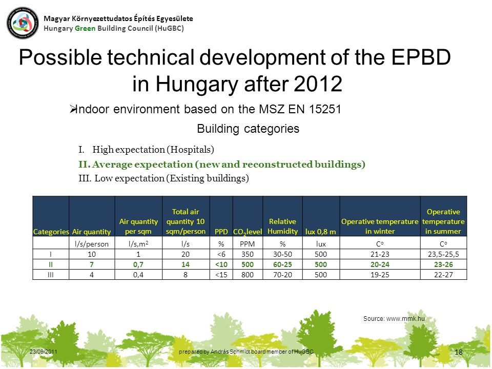 23/09/2011prepared by András Schmidt board member of HuGBC 18 Possible technical development of the EPBD in Hungary after 2012 Source: www.mmk.hu  Indoor environment based on the MSZ EN 15251 I.High expectation (Hospitals) II.Average expectation (new and reconstructed buildings) III.