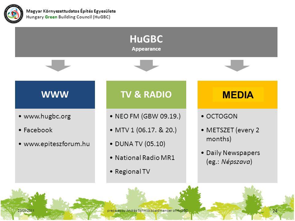 23/09/2011prepared by András Schmidt board member of HuGBC 24 HuGBC Appearance WWW www.hugbc.org Facebook www.epiteszforum.hu TV & RADIO NEO FM (GBW 09.19.) MTV 1 (06.17.