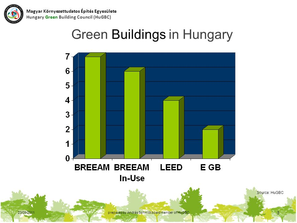 23/09/2011prepared by András Schmidt board member of HuGBC 3 Green Buildings in Hungary Source: HuGBC Magyar Környezettudatos Építés Egyesülete Hungary Green Building Council (HuGBC)