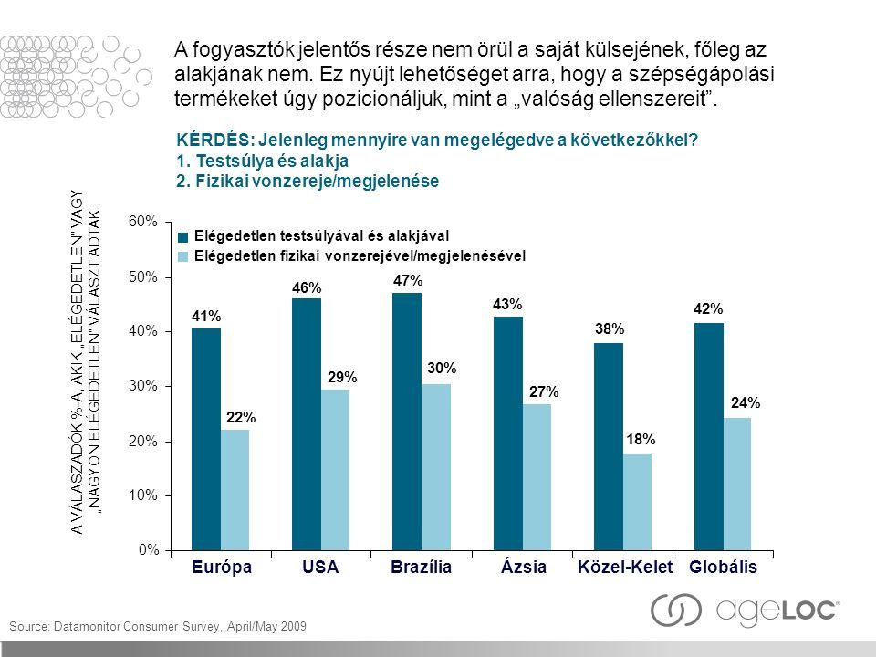 A fogyasztók jelentős része nem örül a saját külsejének, főleg az alakjának nem. Ez nyújt lehetőséget arra, hogy a szépségápolási termékeket úgy pozic