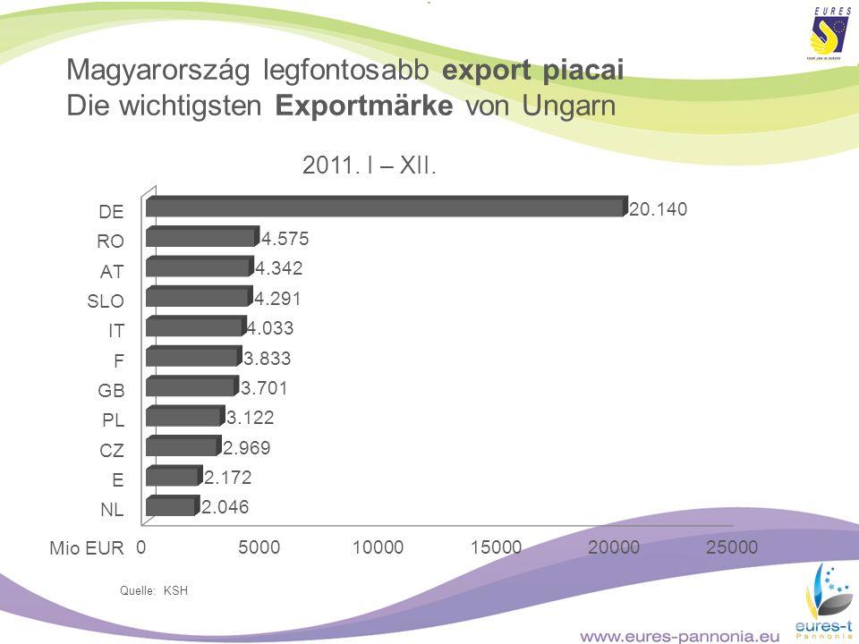 Quelle: KSH 2011. I – XII. Magyarország legfontosabb export piacai Die wichtigsten Exportmärke von Ungarn Mio EUR