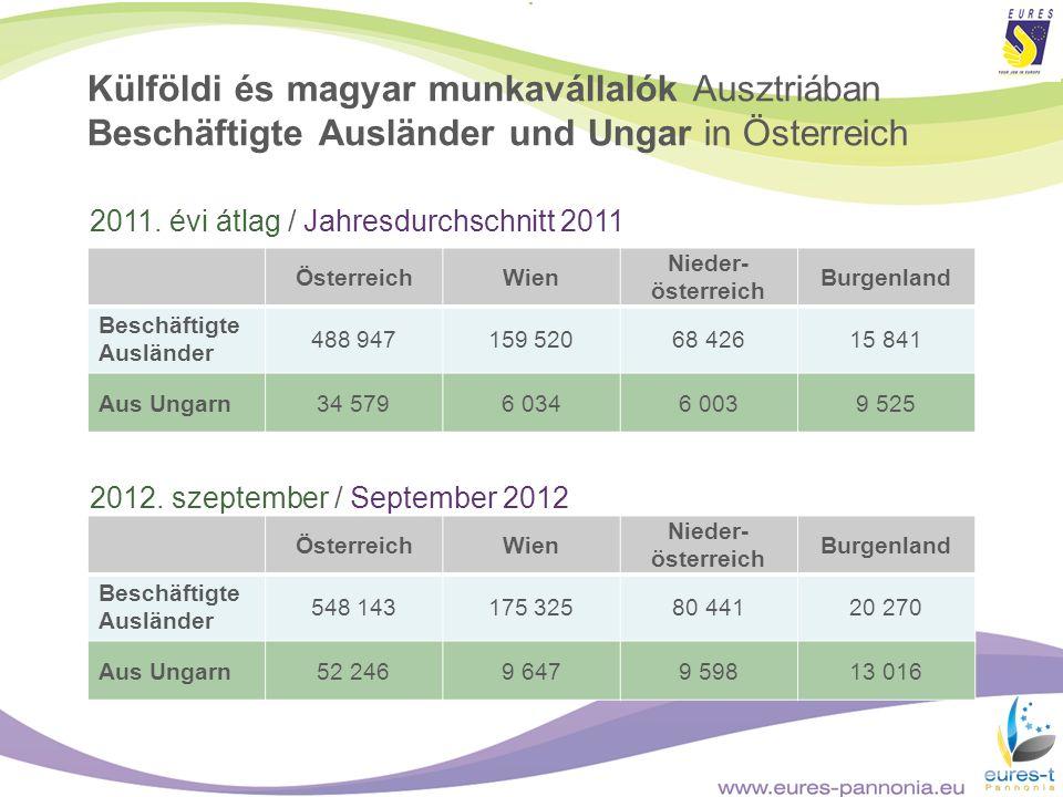 ÖsterreichWien Nieder- österreich Burgenland Beschäftigte Ausländer 488 947159 52068 42615 841 Aus Ungarn34 5796 0346 0039 525 2011. évi átlag / Jahre