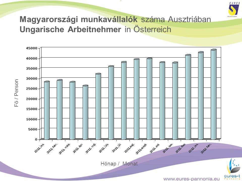 Magyarországi munkavállalók száma Ausztriában Ungarische Arbeitnehmer in Österreich Fő / Person Hónap / Monat