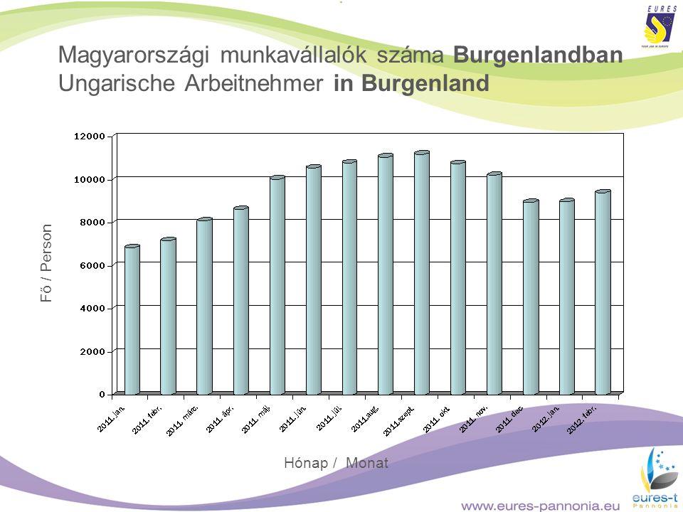 Magyarországi munkavállalók száma Burgenlandban Ungarische Arbeitnehmer in Burgenland Fő / Person Hónap / Monat