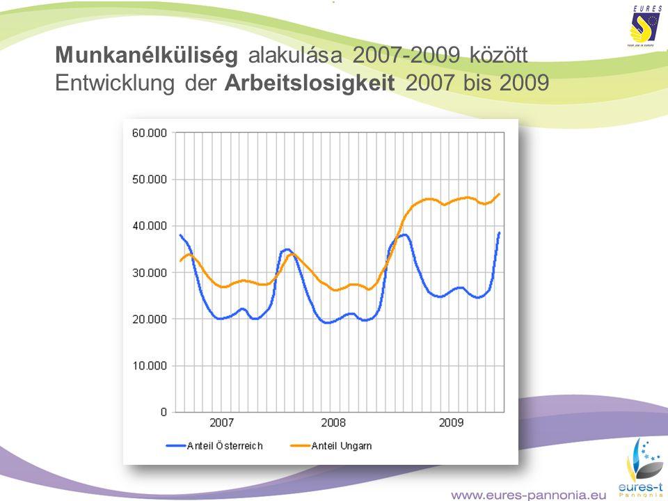 Munkanélküliség alakulása 2007-2009 között Entwicklung der Arbeitslosigkeit 2007 bis 2009