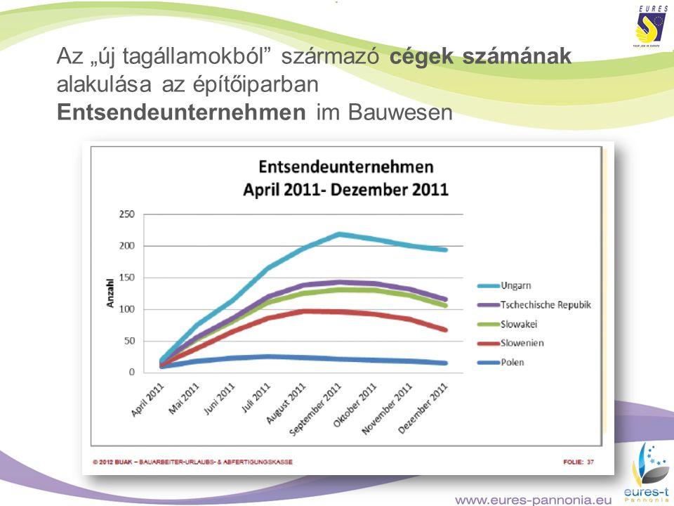 Az új tagállamokból származó cégek számának alakulása az építőiparban Entsendeunternehmen im Bauwesen