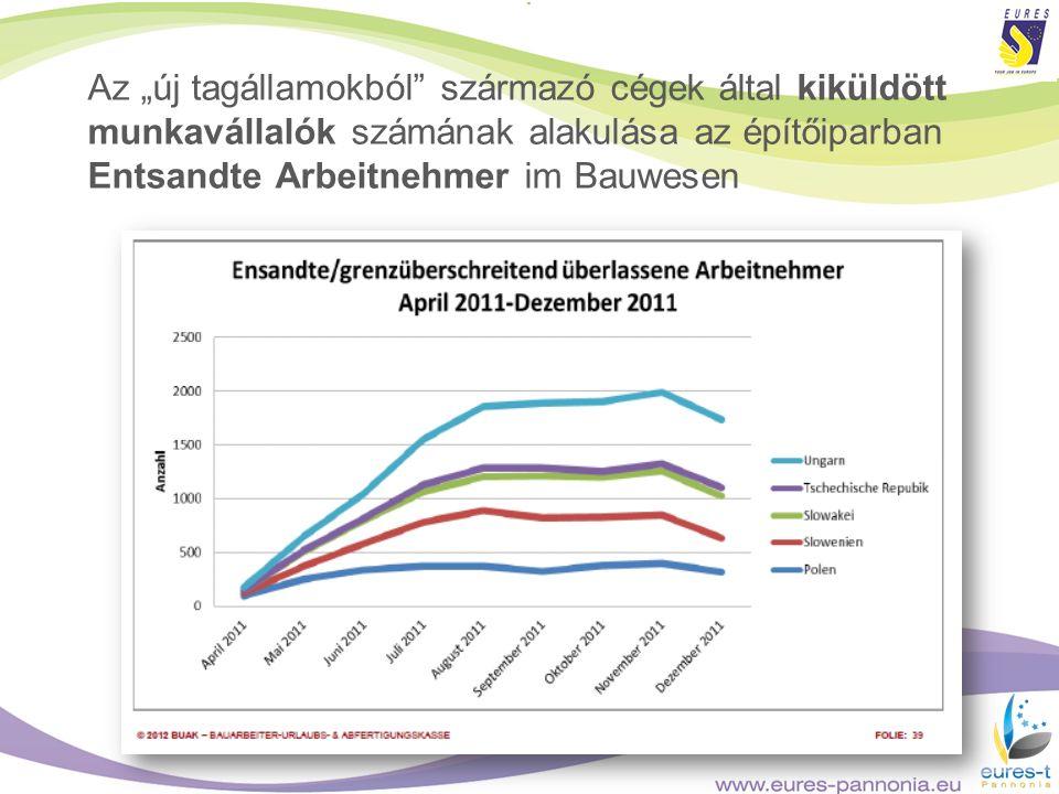 Az új tagállamokból származó cégek által kiküldött munkavállalók számának alakulása az építőiparban Entsandte Arbeitnehmer im Bauwesen