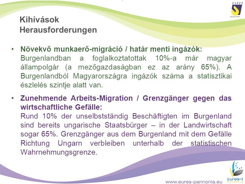 Kihívások Herausforderungen Növekvő munkaerő-migráció / határ menti ingázók: Burgenlandban a foglalkoztatottak 10%-a már magyar állampolgár (a mezőgaz